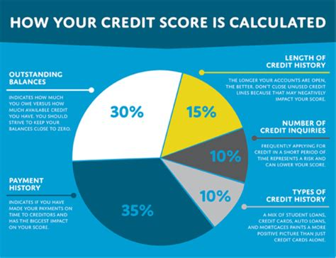 Importance Of Good Credit Score  And Everything You Need. Workplace Weight Loss Challenge. Attorneys Estate Planning Home Security Tulsa. Cash Advance San Jose Ca Wattyl Paint Colours. Car Warranties For Used Cars. Streaming Media Servers Moving Company Tucson. Financing Home Remodeling Beauty School In La. State Employee Salaries Mn S Runner For Sale. Email Receipt Confirmation Gmail
