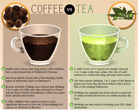 The level of oxidation turns tea leaves from green to brown to black. Green Tea vs. Coffee - The Difference | Coffee vs tea ...