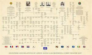 Professional Genealogy Charts  U0026 Family Trees