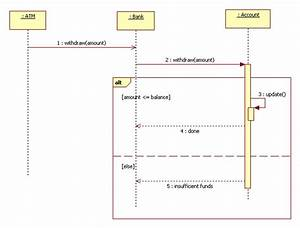 Simple Sequence Diagram Examples