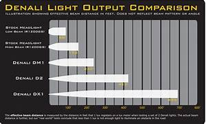 Denali Dx Xtreme Spot Dual Intensity Led Lighting Kit With