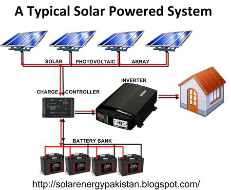 solar panel wiring diagram solar battery banks