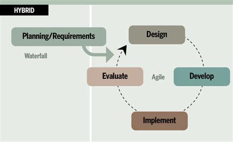 pick   project management methodology