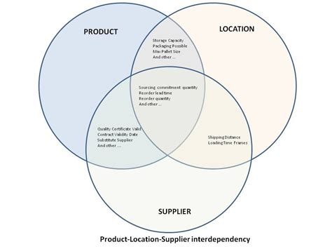 depicting product interdependency  supplier  location