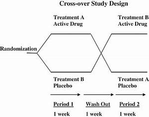 Double-blind, randomized, placebo-controlled crossover ...