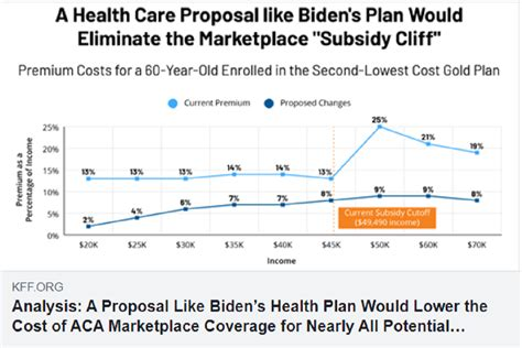 The health insurance marketplace is an online store at healthcare.gov where people can shop, compare and enroll in various health insurance plans. Analysis: A Proposal Like Biden's Health Plan Would Lower the Cost of ACA Marketplace Coverage ...