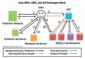 How Rtb Ad Serving Works