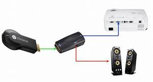 Connecting Chromecast To Vga Projector