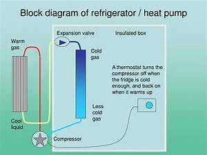 Ppt - Heating And Cooling Powerpoint Presentation