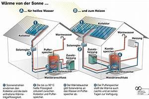 Lohnt Sich Photovoltaik Für Einfamilienhaus : das 1 x 1 der solarthermie ~ Frokenaadalensverden.com Haus und Dekorationen