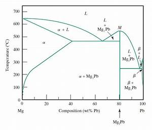 Lead Magnesium Phase Diagram