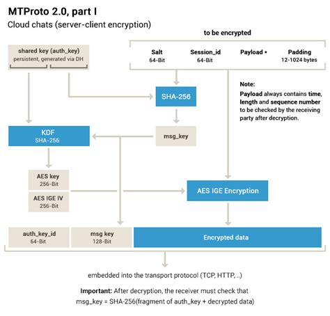 mobile protocol mtproto mobile protocol