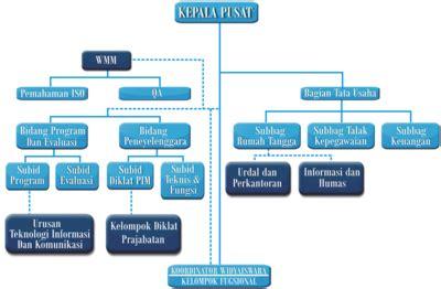 struktur organisasi wikipedia bahasa indonesia