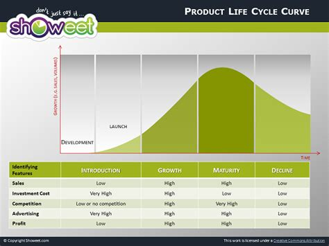 product life cycle diagrams  powerpoint