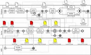 Bpmn Diagram Of The Running Example  Artifacts That Should
