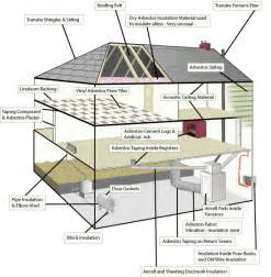 home build supplies asbestos building materials in the home