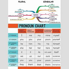 Learn English Grammar With Pictures 15+ Grammar Topics  Eslbuzz Learning English
