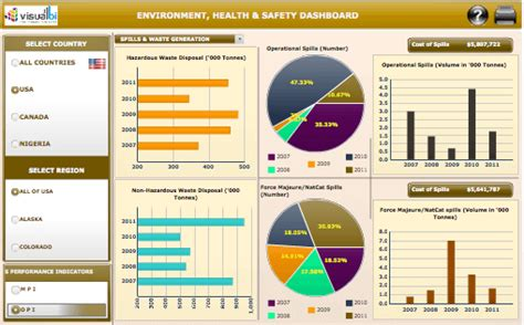 Safety Dashboard Template by Xcelsius Dashboards Visual Bi Solutions