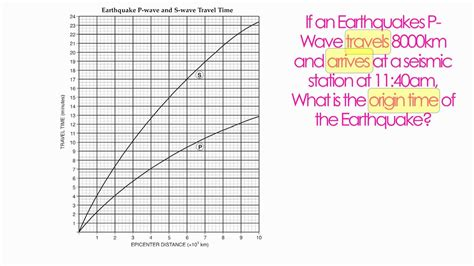 earth science reference table pg 11 p and s wave chart hommocks earth science department youtube