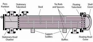 What is a floating head type heat exchanger? Mention the ...
