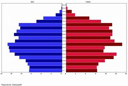 Malta Population Age Pyramid Structure Today Livepopulation