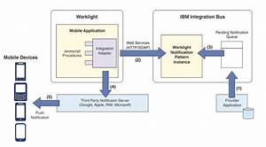 Worklight  Push Notification From Websphere Mq Pattern
