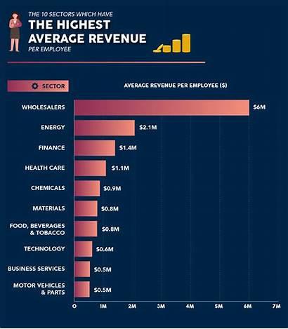 Employee Revenue Per Companies Which