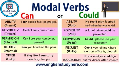 What is a modal verb? Modal Verbs - Can or Could - English Study Here