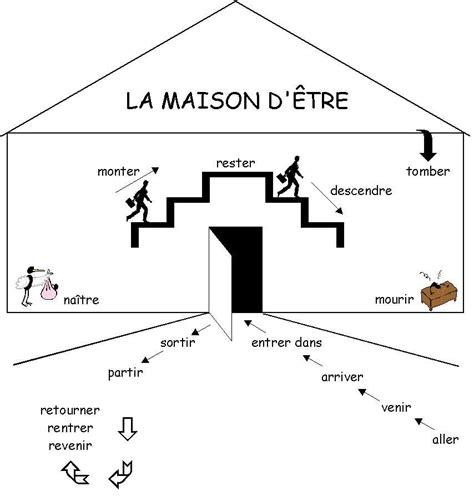 C'est Chouette Le Français Le PassÉ ComposÉ Avec L