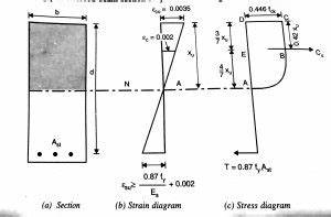new doc 2017 10 09 1 free civilengineering subject With fig9 sfd and bmd of cantilever beam
