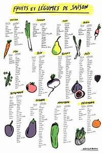 Calendrier Saison Fruits Et Légumes : calendrier des fruits et l gumes de saison cobblecamp astuces pinterest l gumes de ~ Dode.kayakingforconservation.com Idées de Décoration