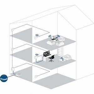 Wlan über Strom : devolo dlan 500 wifi network kit bei ~ Whattoseeinmadrid.com Haus und Dekorationen