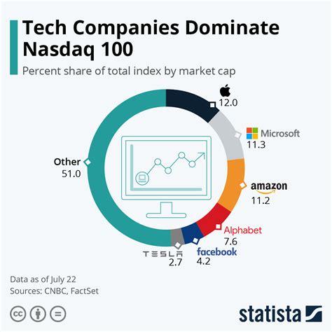 Chart: Tech Companies Dominate Nasdaq 100 | Statista