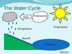 1000  Images About Water Cycle On Pinterest