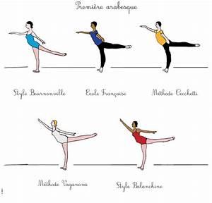 EcoleS de Danse Les arabesques Danses avec la plume L'actualité de la danse