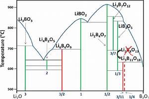 Figure 1  Binary Phase Diagram Of Li 2 O  U2212 B 2 O 3
