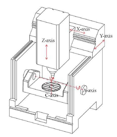 Cnc Machine Axi Diagram by Fusion360 Post Processor For 5 Axis Table Table Ac