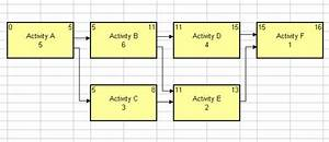 What Is Are The Critical Paths In The Above Network