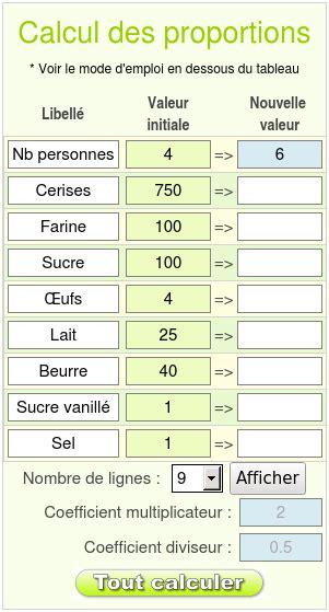 proportion cuisine proportion
