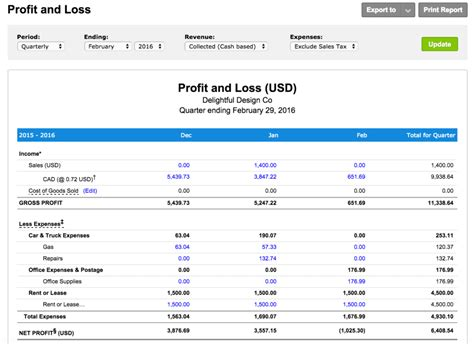 profit  loss statement  youre