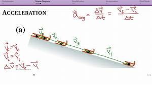 Motion Diagrams  Acceleration And Summary
