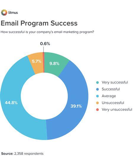 marketing programs 20 things successful email marketing programs do litmus