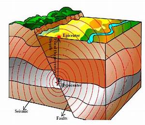 Foreshock Earthquake Diagram