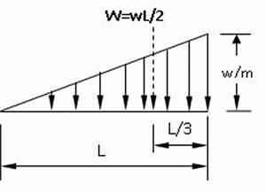bending moment diagram for cantilever beam with uvl new With problem 410 shear and moment diagrams strength of materials review