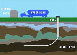 How To Better Understand Fracking  6 Steps  With Pictures