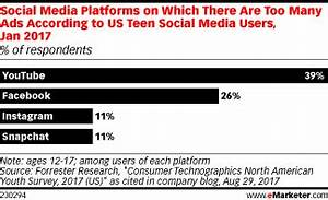 YouTube's Teen Viewers Complain of Too Many Ads - eMarketer