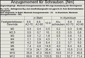 Anzugsmoment Schrauben Berechnen : tabelle anzugsmoment schrauben uf zeichnung autodesk ~ Themetempest.com Abrechnung