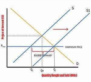 Price Controls   Maximum And Minimum Price