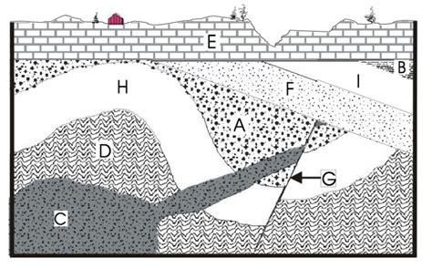 relative dating rock layers activity introduction