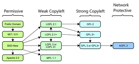 choose  protective license data software